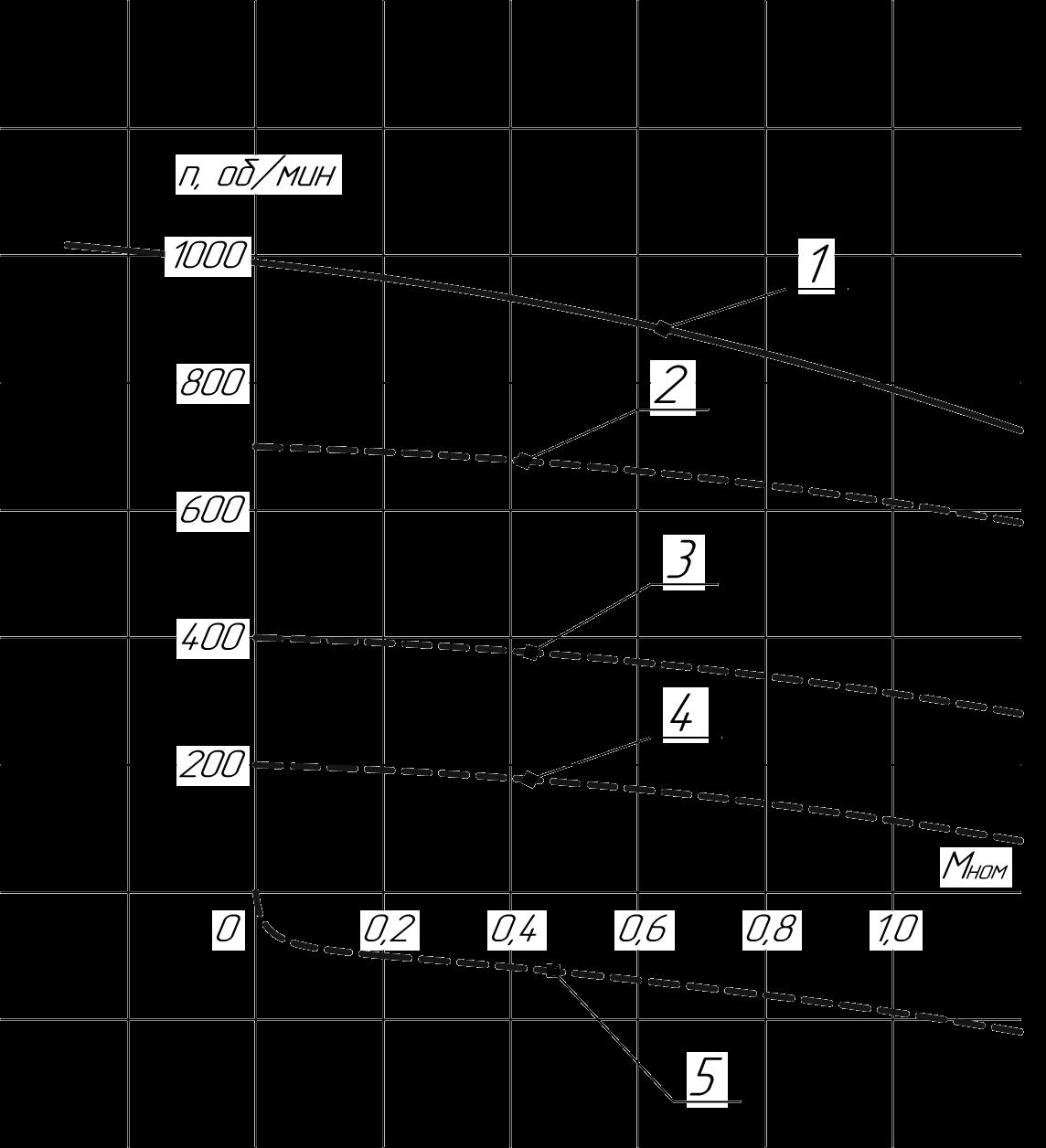 Механические характеристики дроссельного электропривода с тиристорным регулятором скорости РСТ20